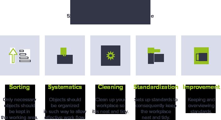 lean-six-sigma-5s-en